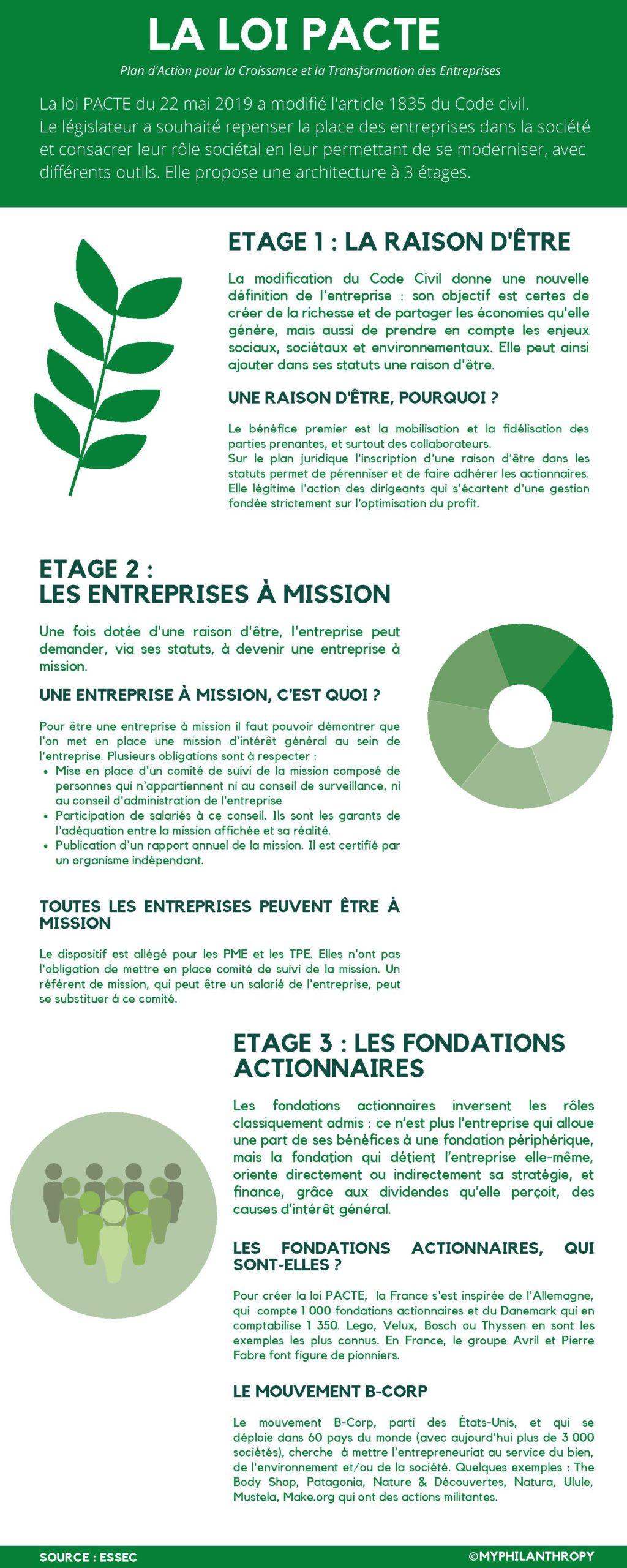 Loi pacte, raison d'être, entreprises à mission fondations actionnaires